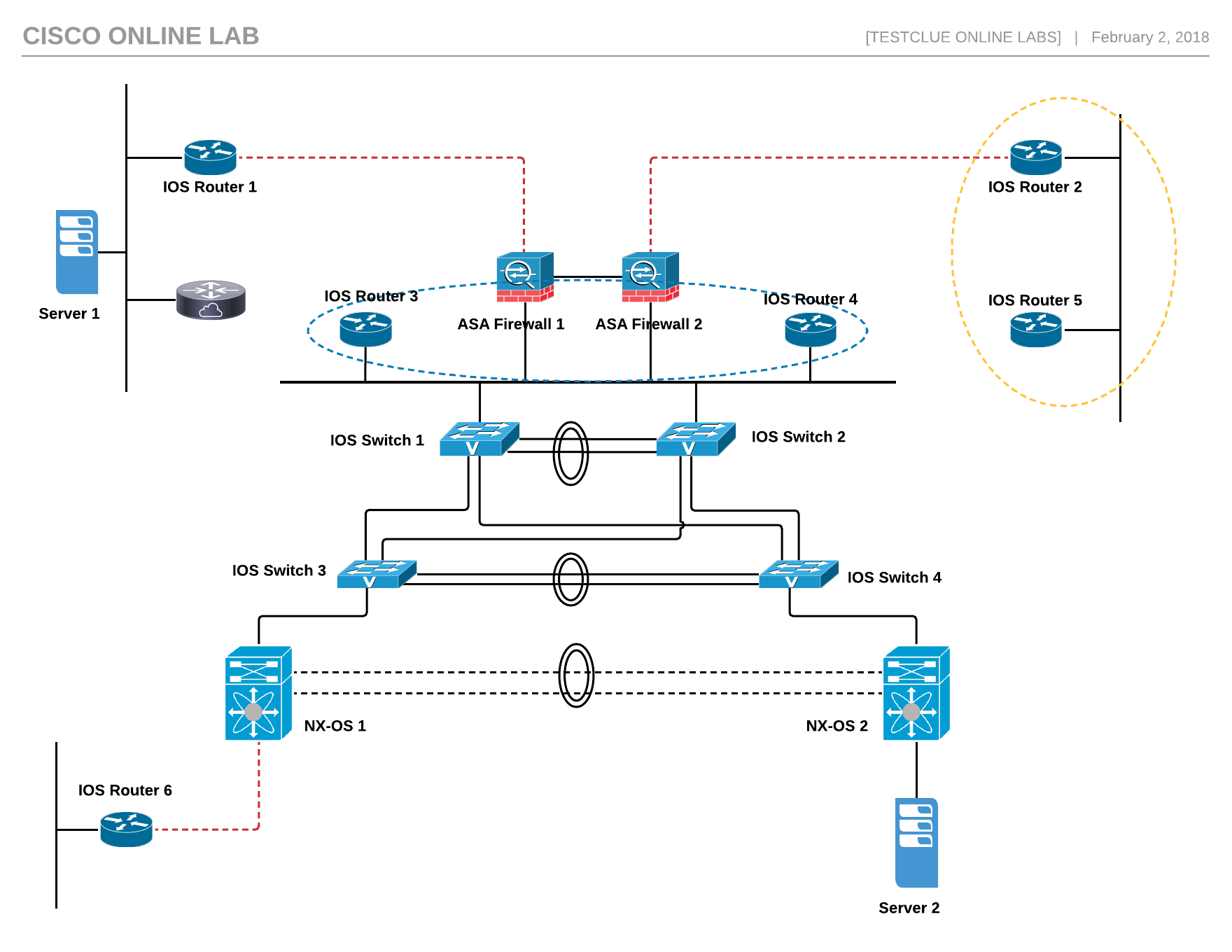 Deploying Cisco Practice Lab Articles And Blogs Network Diagram Download